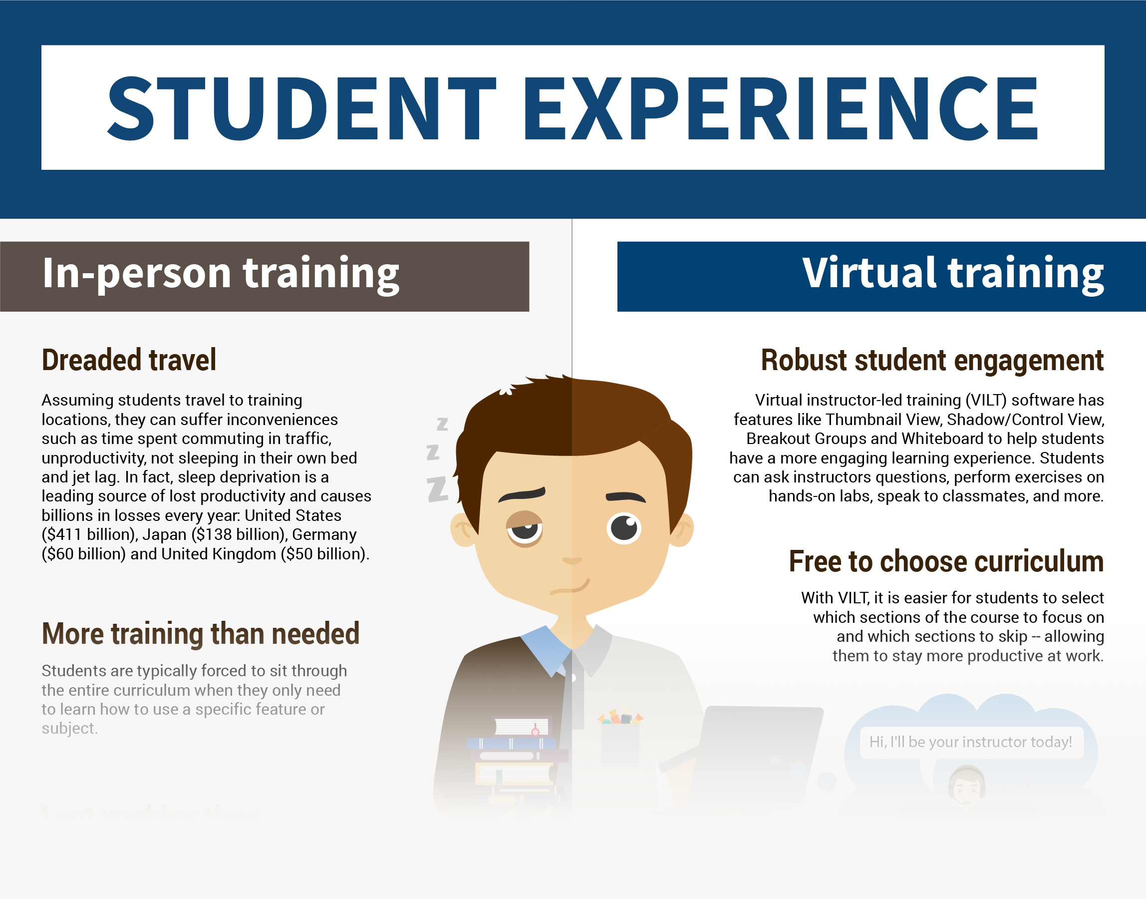Online vs. In-Person Student Training - Final